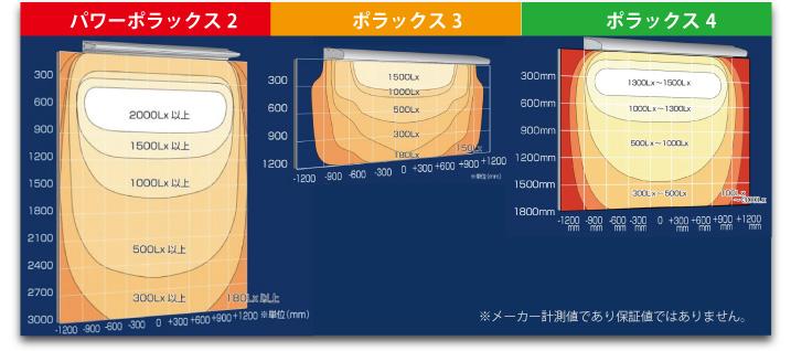 ポラックスシリーズ照度分布図